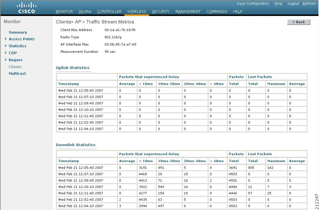 Cisco Wireless Lan Controller Configuration Guide Release 70980 Signal Stat 600 Wiring Diagram This Page Shows The Tsm Statistics For Client And Access Point To Which It Is Associated Are Shown In 90 Second Intervals