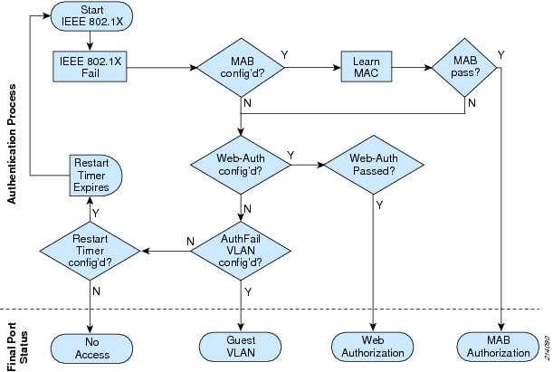 Wired 802.1X Deployment Guide - Cisco