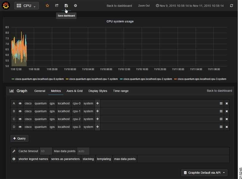 CPS Operations Guide, Release 12 0 0 - Graphite and Grafana