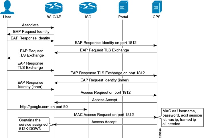215699 cps troubleshooting guide, release 10 0 0 call flows [cisco