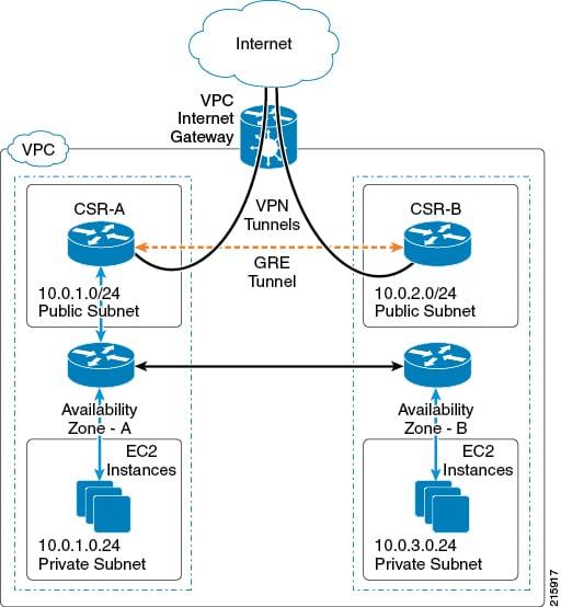Cisco CSR 1000v Series Cloud Services Router Deployment Guide for