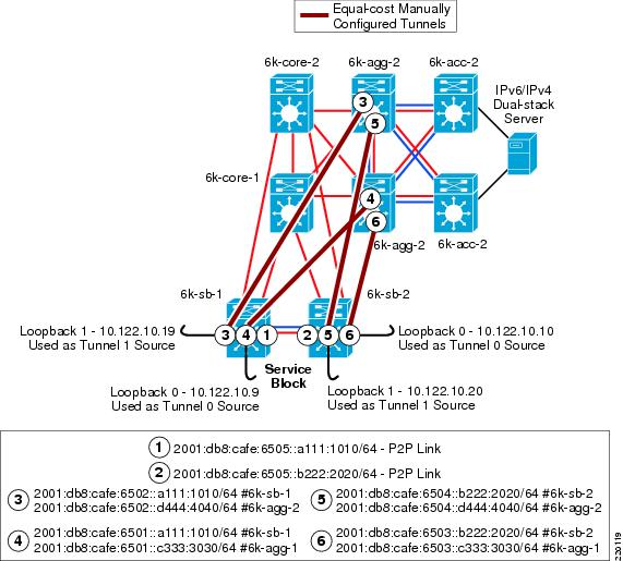 deploying ipv6 in campus networks cisco Iron Electron Configuration Diagram network topology