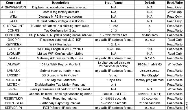 Design Considerations For Cisco Pango Asset Tracking Cisco