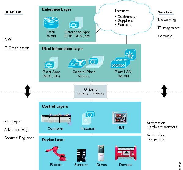 Ethernet-to-the-Factory 1.2 Design and Implementation Guide ...