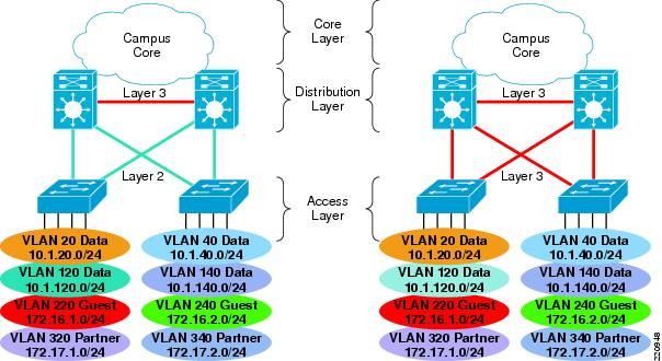 Network Virtualization--Guest and Partner Access Deployment