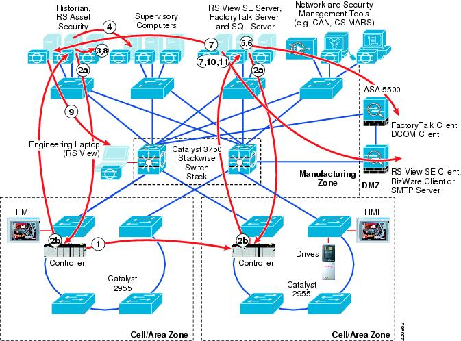 Ethernet To The Factory 1 2 Design And Implementation