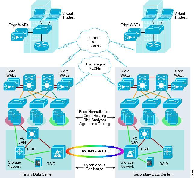 Trading Floor Architecture Cisco