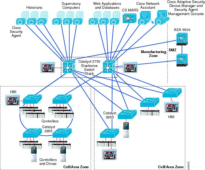 Ethernet To The Factory 1 2 Design And Implementation Guide Solution Architecture Design Zone For Manufacturing Cisco