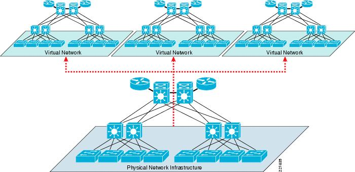 Network Virtualization Path Isolation Design Guide Cisco