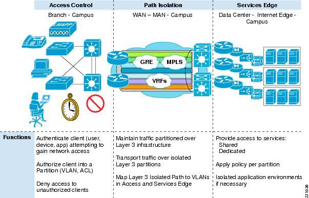Network Virtualization--Access Control Design Guide - Cisco