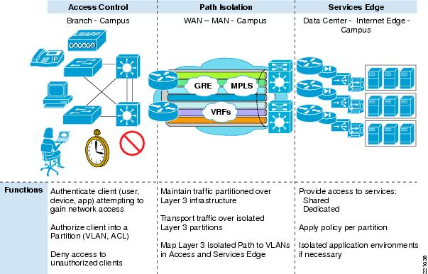 Network VirtualizationPath Isolation Design Guide Cisco - Us map isolation