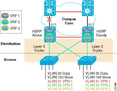 Nexus Hsrp Logical Network Diagram Diy Wiring Diagrams