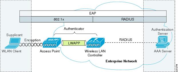 wireless and network security integration solution design guide rh cisco com Active Directory 802.11X Drawing Network Setup Diagram