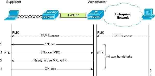 GitHub - brannondorsey/wifi-cracking: Crack