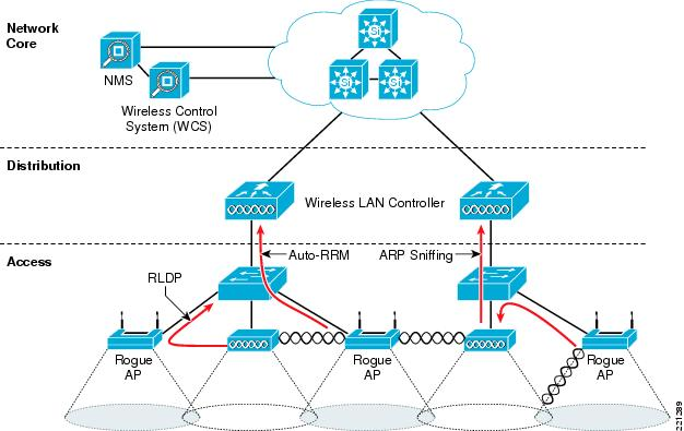 wireless network architecture diagram wireless and network security integration solution design ...