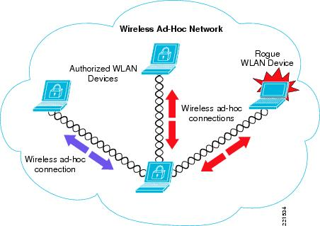 A Group Mobility Model For Ad Hoc Wireless Networks 22
