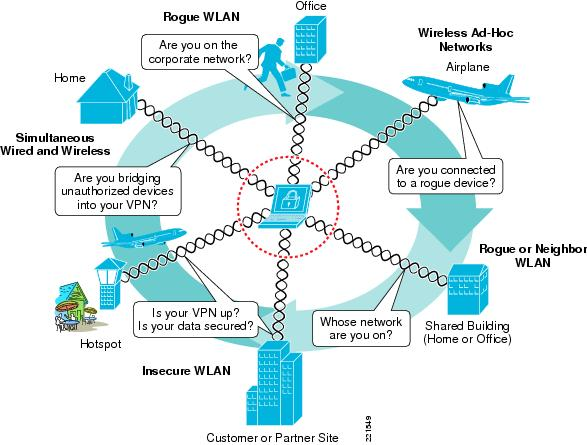 wireless lan security thesis Wireless, lan (wlan) configuration examples and technotes the cisco unified intrusion detection system (ids)/intrusion prevention system (ips) is part of the cisco self-defending network and is the first integrated wired and wireless security solution in the industry.