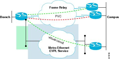 Ethernet Access for Next Generation Metro and Wide Area