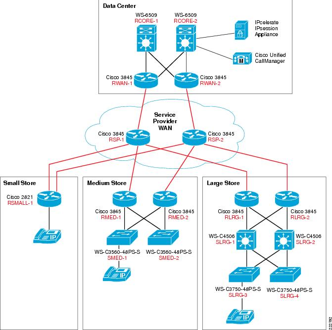 Cisco Unified Communications Store Employee Dashboard Design And Implementation Guide