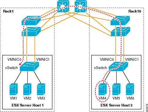 VMware Infrastructure 3 in a Cisco Network Environment - VMware