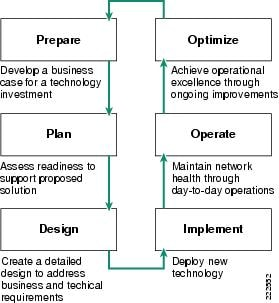 operating and support cost estimating guide