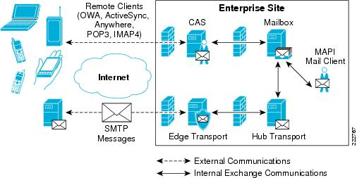 Integrating Microsoft Exchange Server 2007 in a Cisco