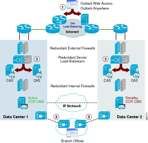 active active data center Integrating Microsoft Exchange Server 2007 in a Cisco Multisite Data ...
