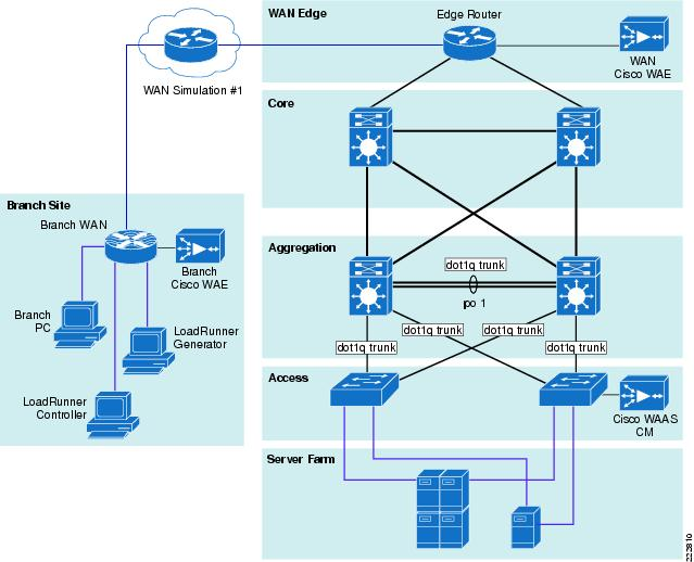 Cisco Application Networking For Ibm Websphere Portal