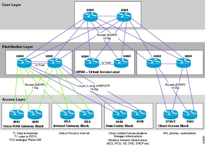 design a campus network Network design before purchasing equipment or deciding on a hardware platform  site to an internet connection in the center of your campus will your network.