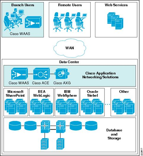 Cisco Application Networking for BEA WebLogic Portal