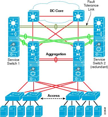 Reference guide update: deploying nsx data center on an aci.