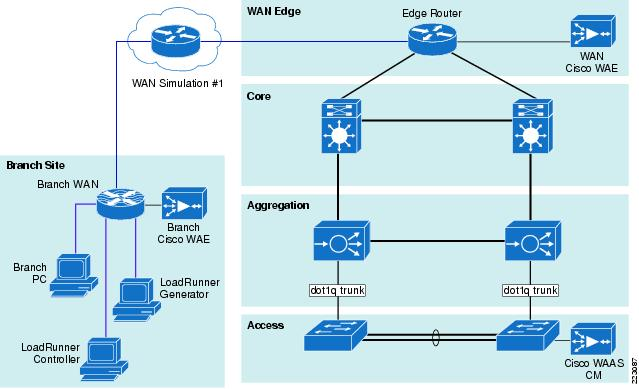 Cisco Application Networking For Peoplesoft Enterprise