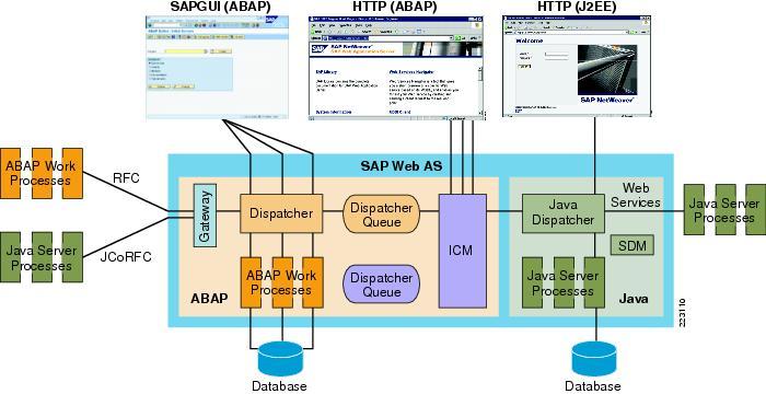 client server diagram visio enterprise architecture cisco lean retail sap erp application deployment guide - cisco
