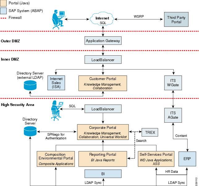 Cisco Lean Retail Sap Erp Application Deployment Guide