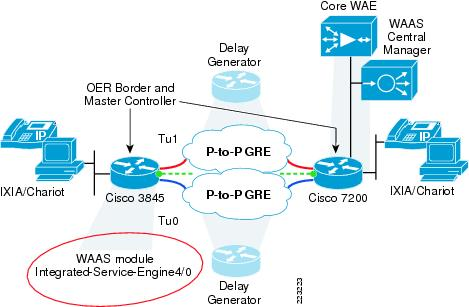 Cisco - Expanding ISP and Enterprise Connectivity with Cisco IOS NAT 1306