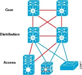 Image result for three tier cisco