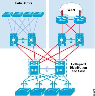 Cisco Campus Network Design Best Practices