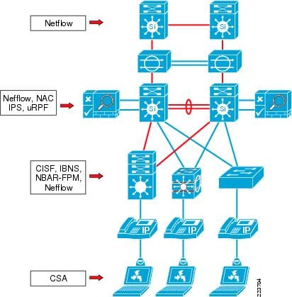 Enterprise Campus 3 0 Architecture Overview And Framework