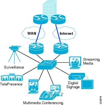 Overview Of A Medianet Architecture Cisco