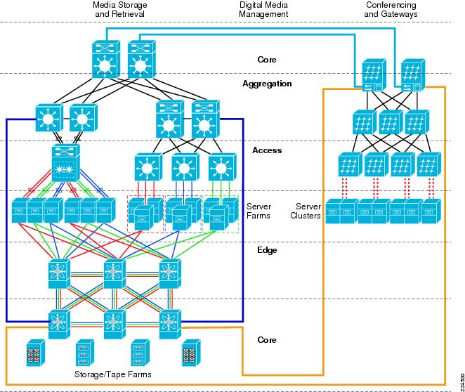 Overview of a medianet architecture cisco ccuart Gallery