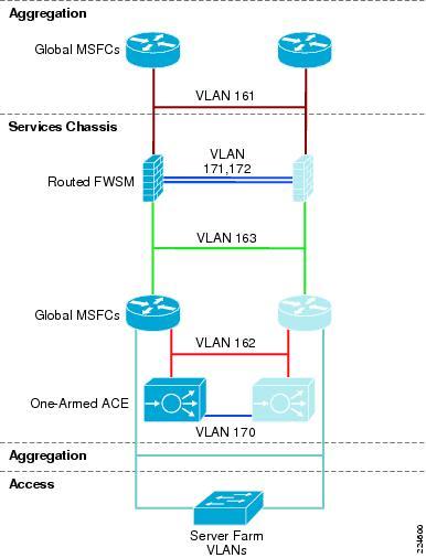 Data       Center    Service Integration  Service Chassis Design Guide  Cisco