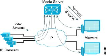 224647 ip video surveillance design guide planning and design [ip video Computer Server Diagram at edmiracle.co