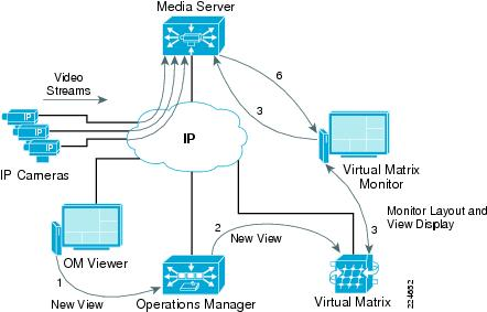 Block Diagram Sbd Camera Surveillance Ip Network - Wiring Diagram Filter