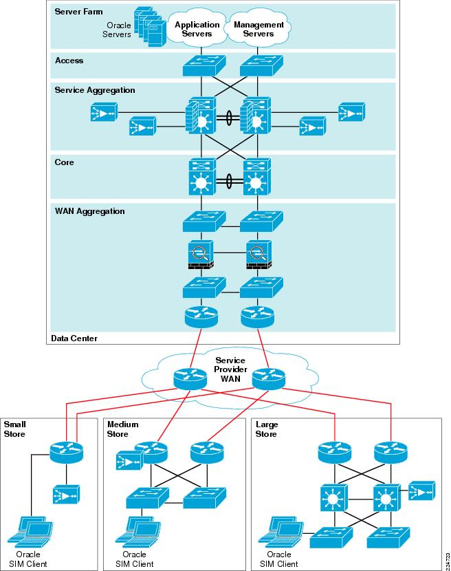 Cisco lean retail architecture oracle store inventory for Oracle 10 g architecture