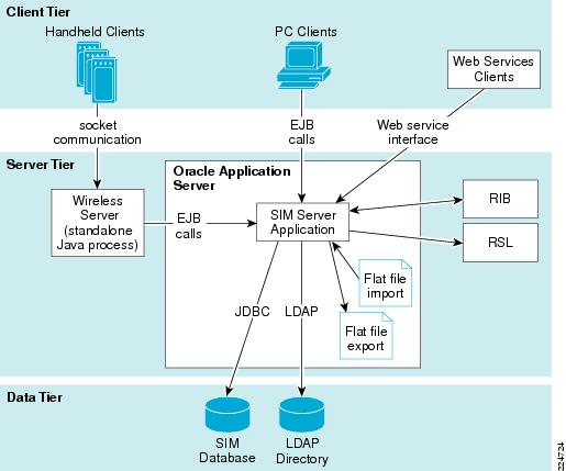 Cisco Lean Retail Architecture Oracle Store Inventory