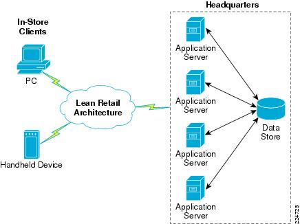 Cisco lean retail architecture oracle store inventory for Architecture n tiers