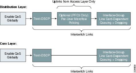 Ipv6 for enterprise networks