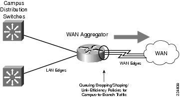 Enterprise QoS Solution Reference Network Design Guide - WAN