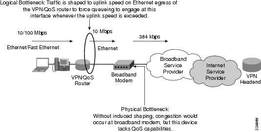 Enterprise QoS Solution Reference Network Design Guide