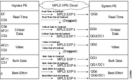 pe Configuration For Mpls